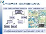 spring object oriented modelling for gis