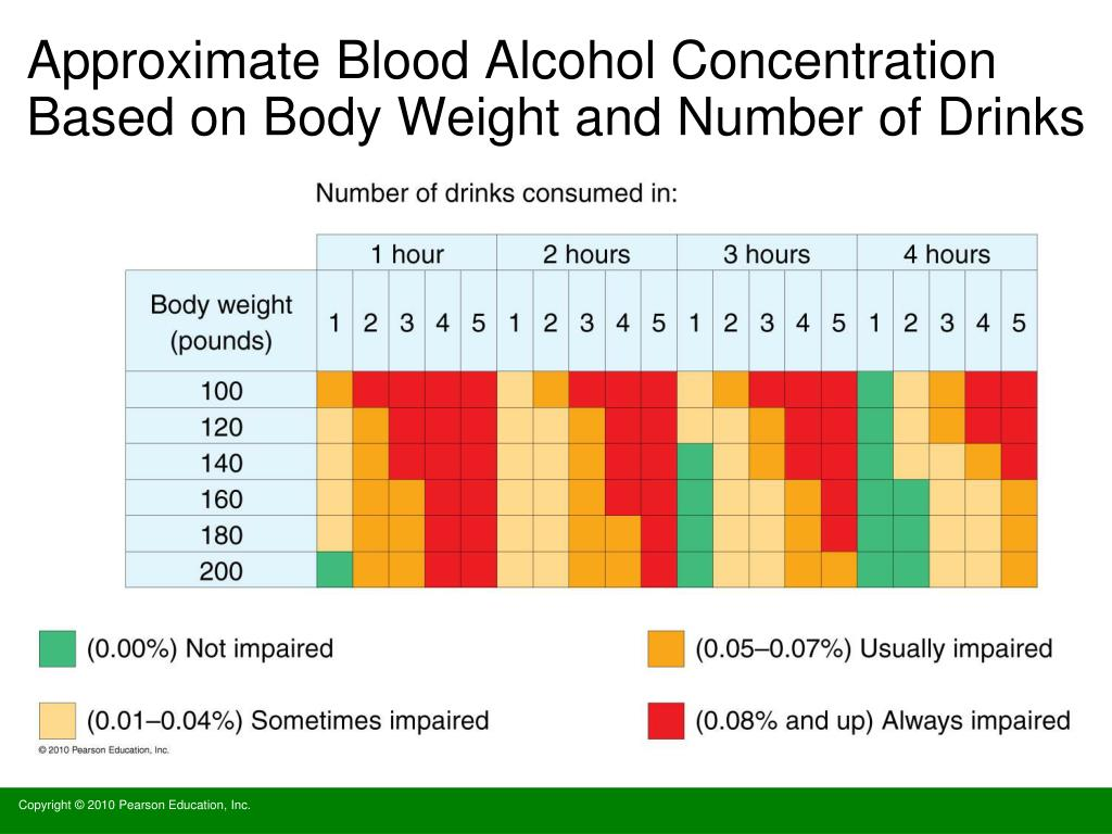 Approximate Blood Alcohol Concentration Based on Body Weight and Number of Drinks