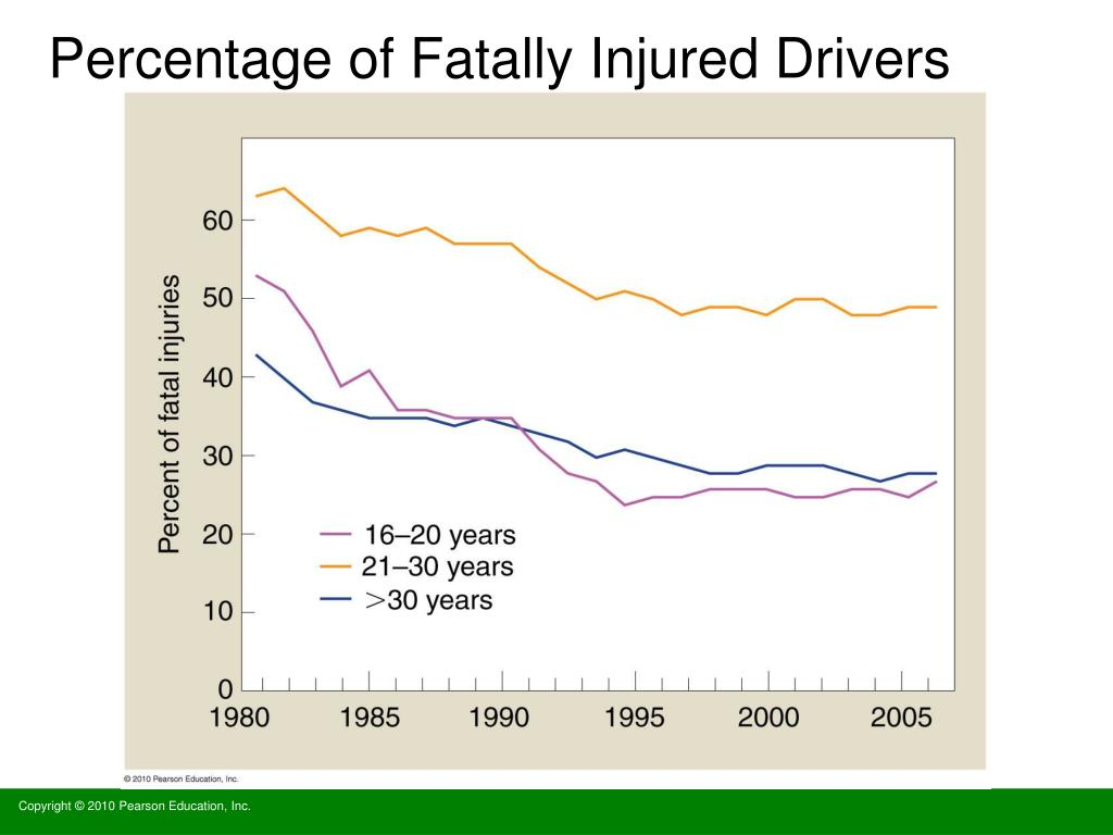 Percentage of Fatally Injured Drivers
