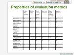 properties of evaluation metrics