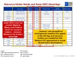 resource holder needs and asian noc advantage