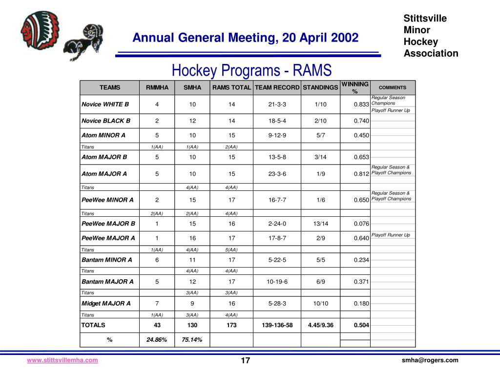 Hockey Programs - RAMS