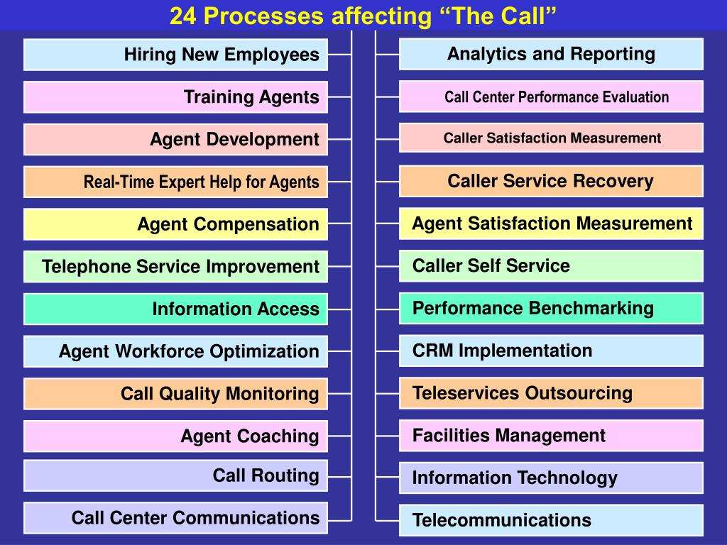"""24 Processes affecting """"The Call"""""""
