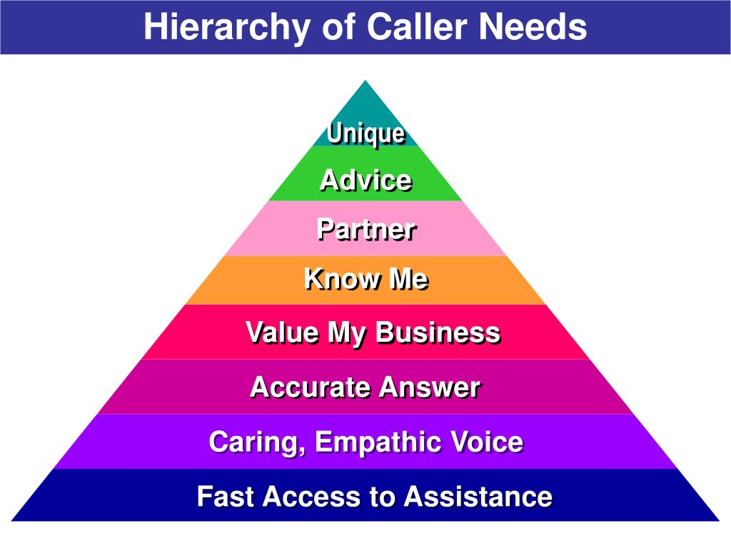 Hierarchy of Caller Needs