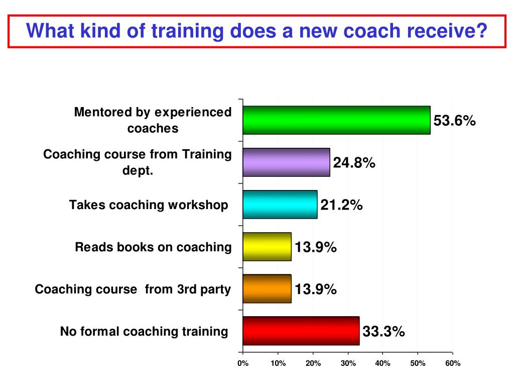 What kind of training does a new coach receive?