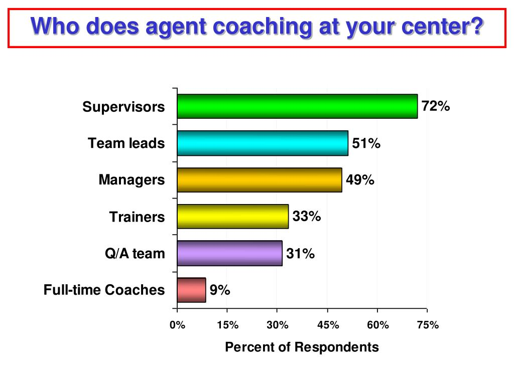 Who does agent coaching at your center?