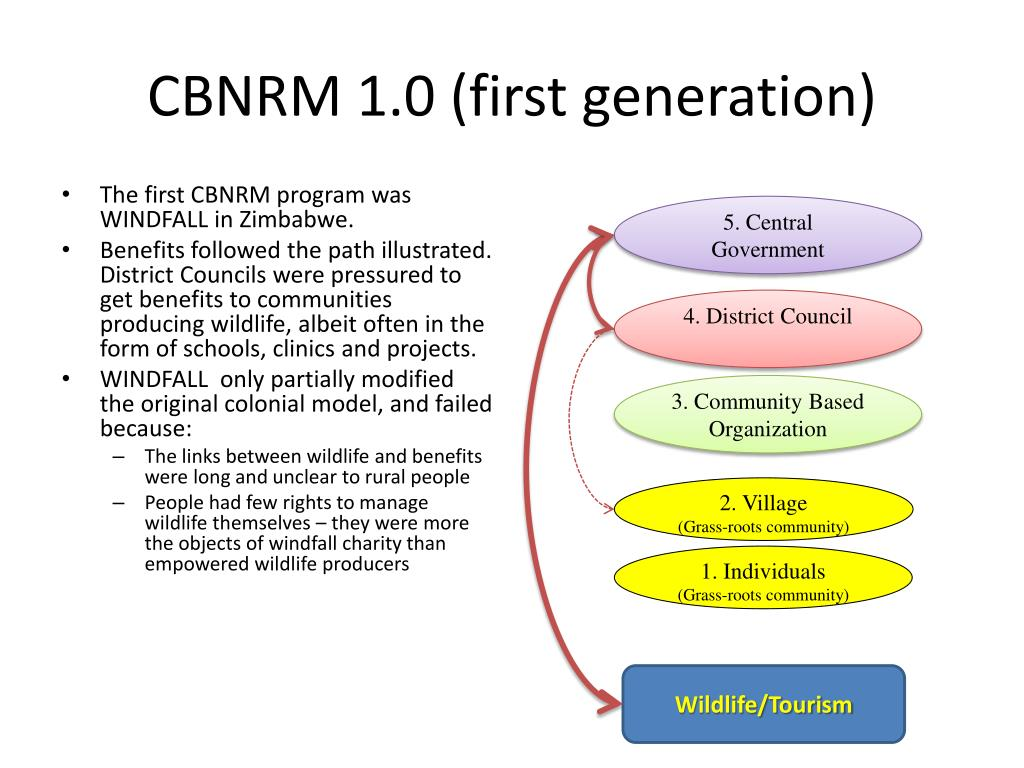 CBNRM 1.0 (first generation)