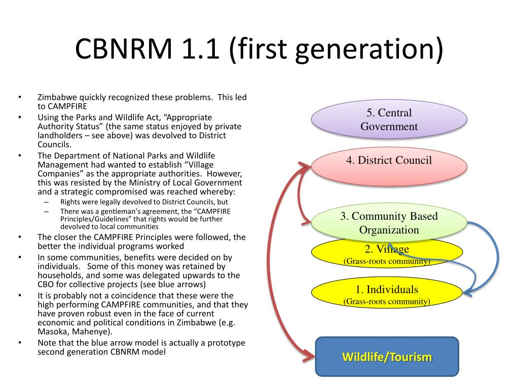 CBNRM 1.1 (first generation)