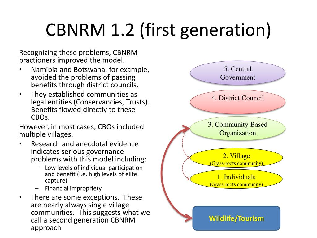 CBNRM 1.2 (first generation)