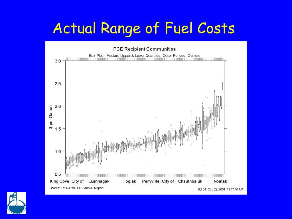 Actual Range of Fuel Costs