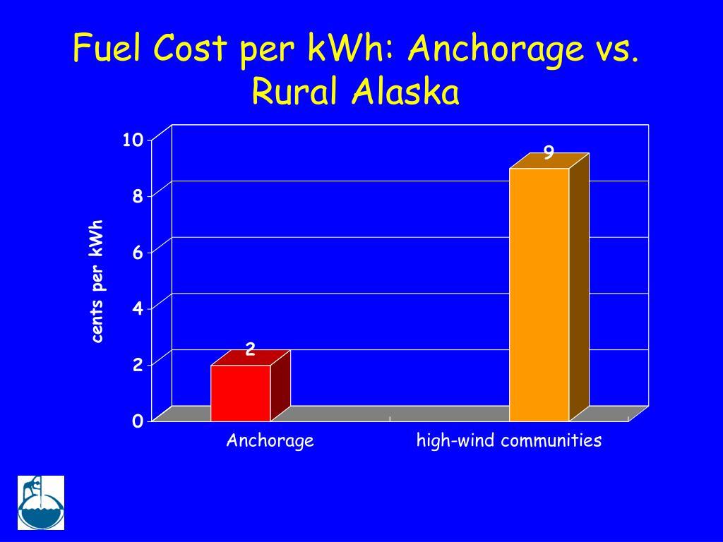 Fuel Cost per kWh: Anchorage vs. Rural Alaska