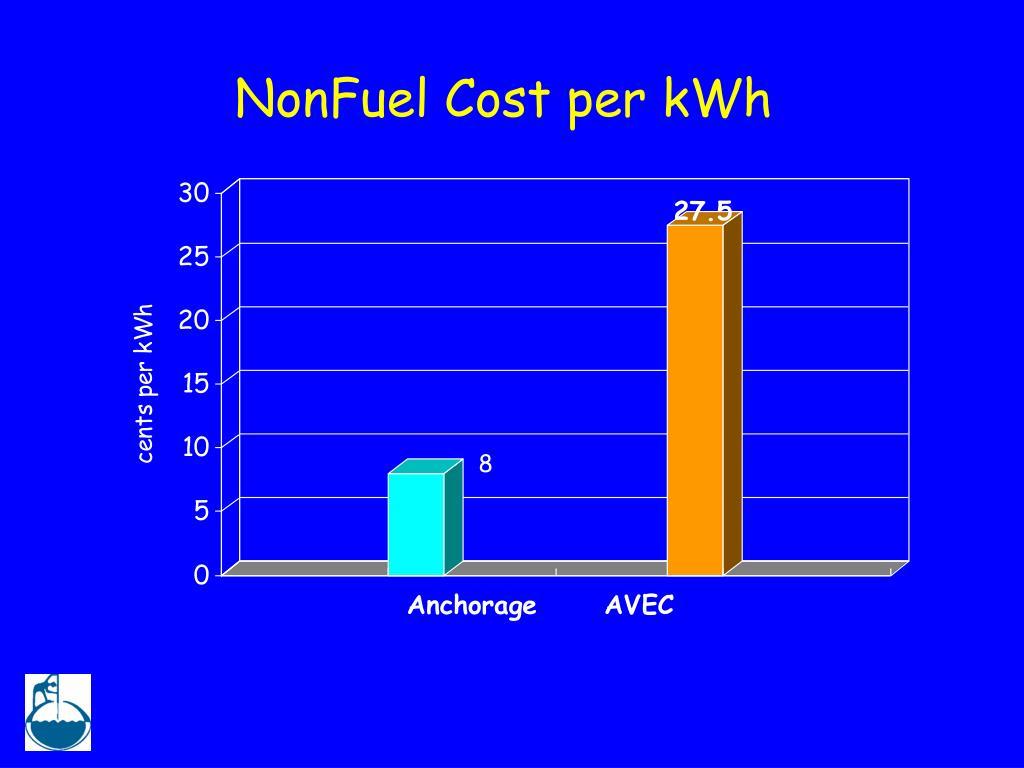 NonFuel Cost per kWh