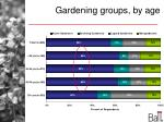gardening groups by age