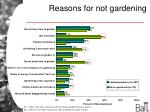 reasons for not gardening