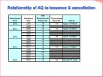 relationship of aq to issuance cancellation