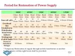 period for restoration of power supply