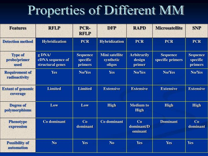 Properties of Different MM