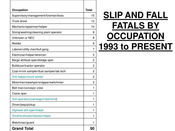 SLIP AND FALL FATALS BY OCCUPATION 1993 to PRESENT