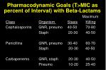 pharmacodynamic goals t mic as percent of interval with beta lactams