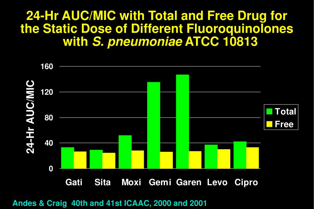 24-Hr AUC/MIC with Total and Free Drug for