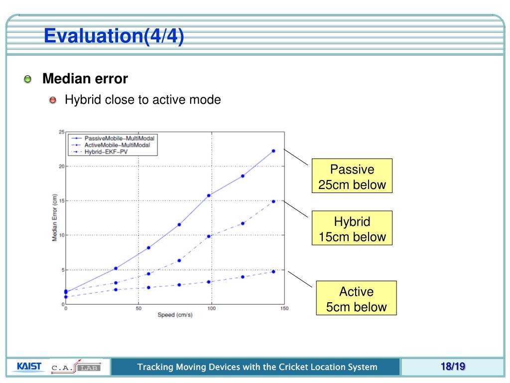 Evaluation(4/4)