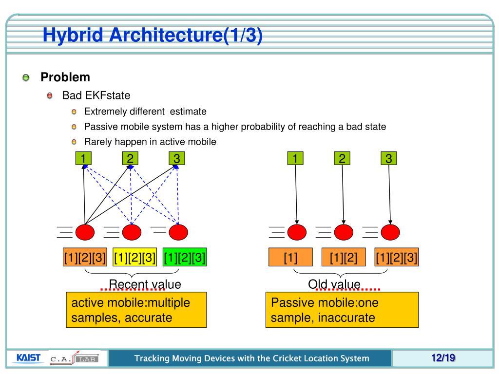 Hybrid Architecture(1/3)