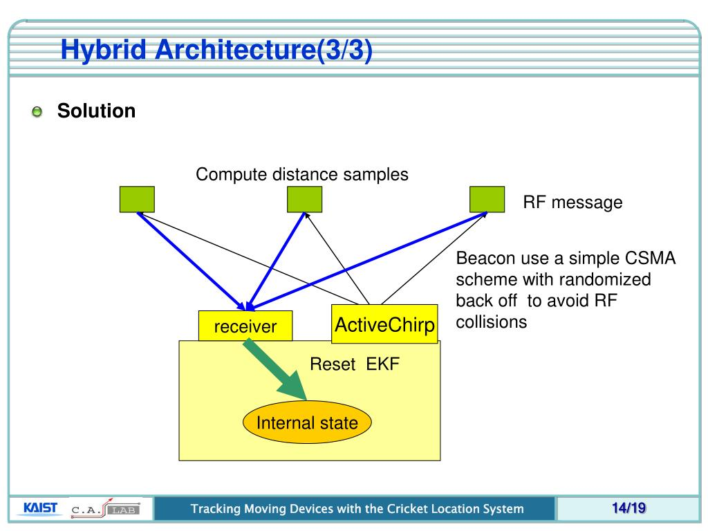 Hybrid Architecture(3/3)