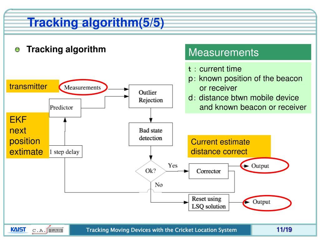Tracking algorithm(5/5)