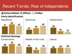 recent trends rise of independents