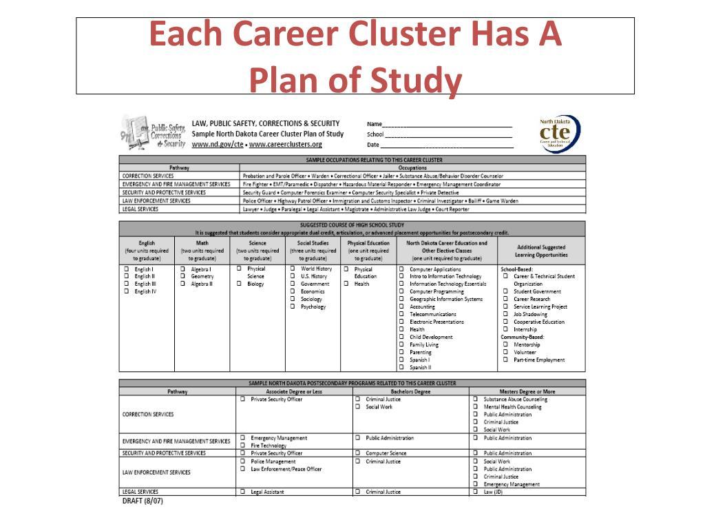 Each Career Cluster Has A