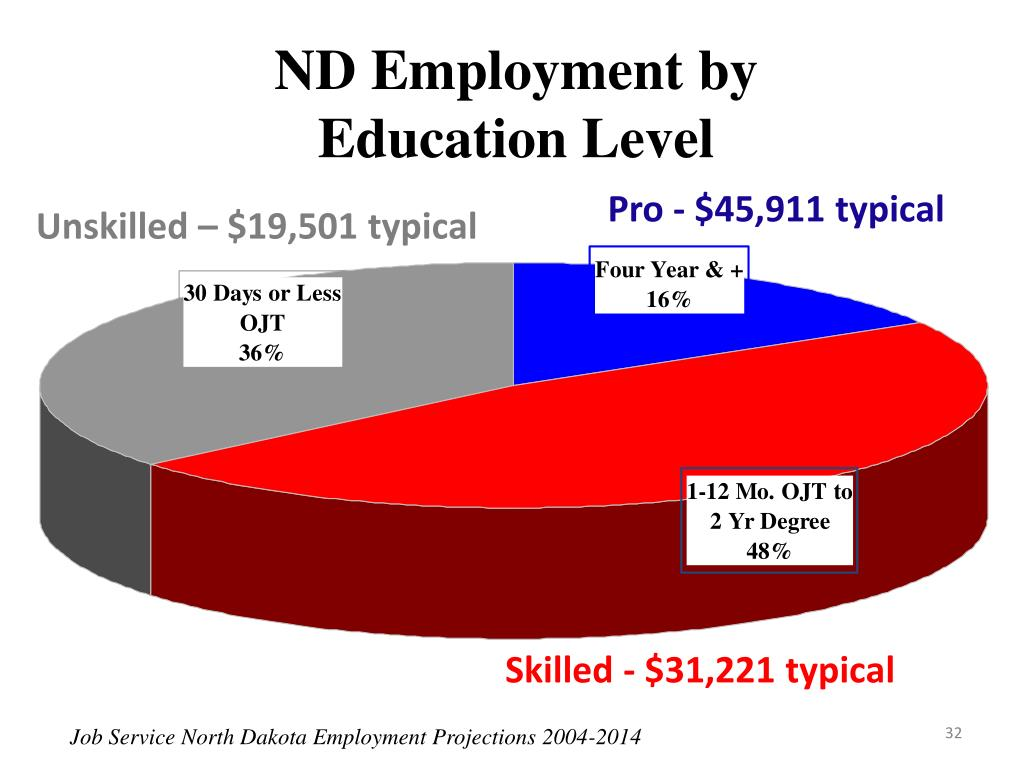 ND Employment by