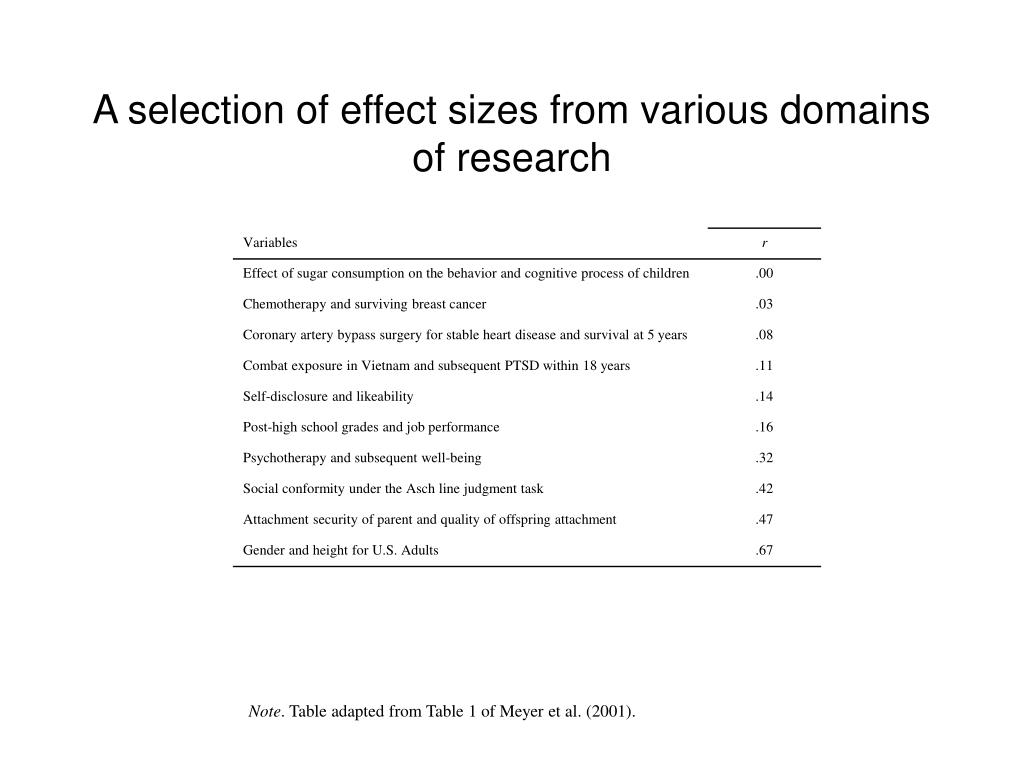 A selection of effect sizes from various domains of research