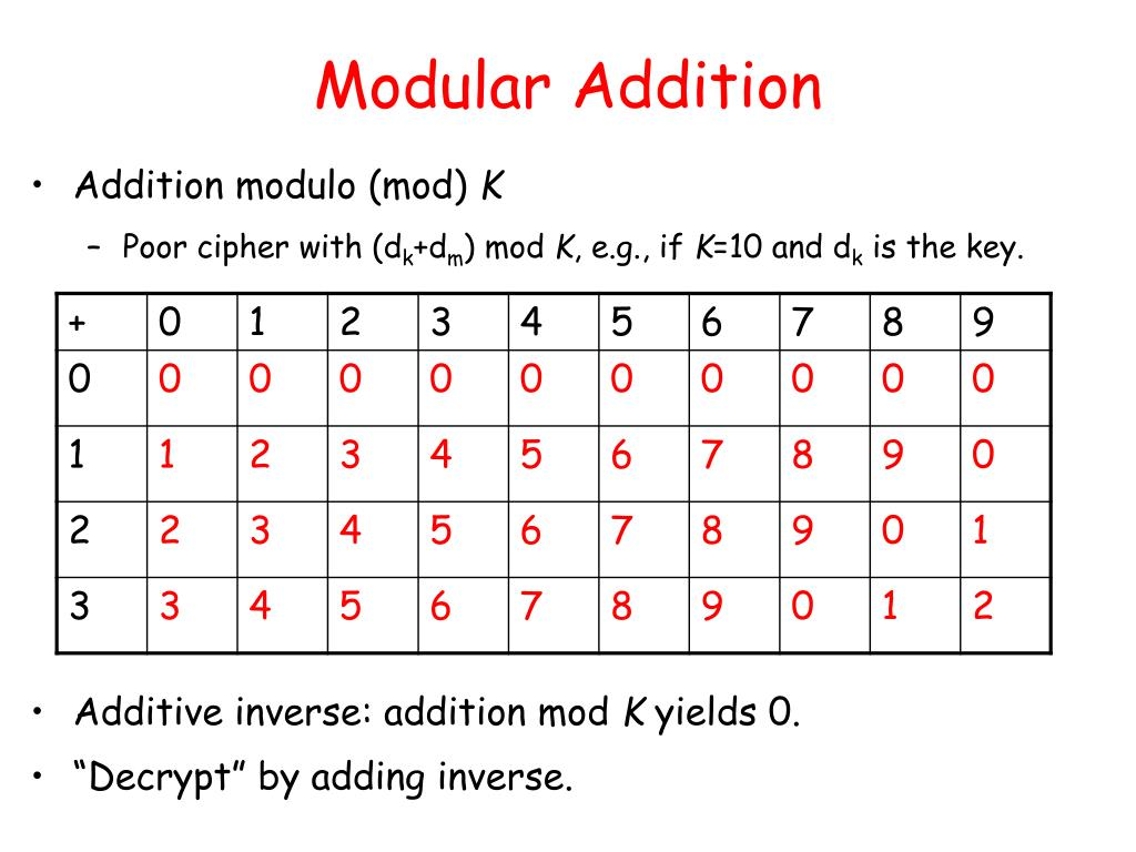 Modular Addition