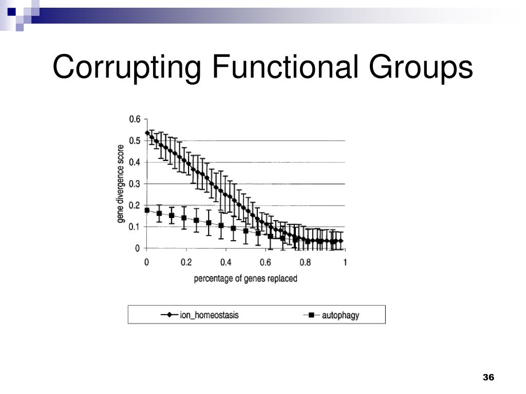 Corrupting Functional Groups