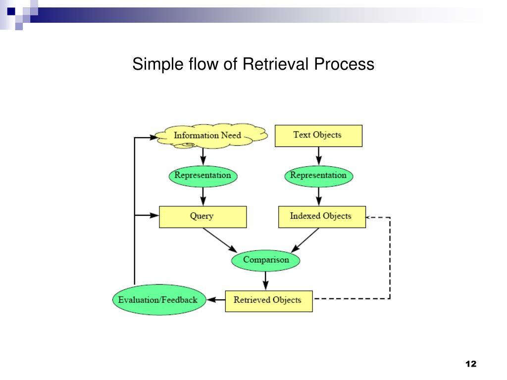 Simple flow of Retrieval Process