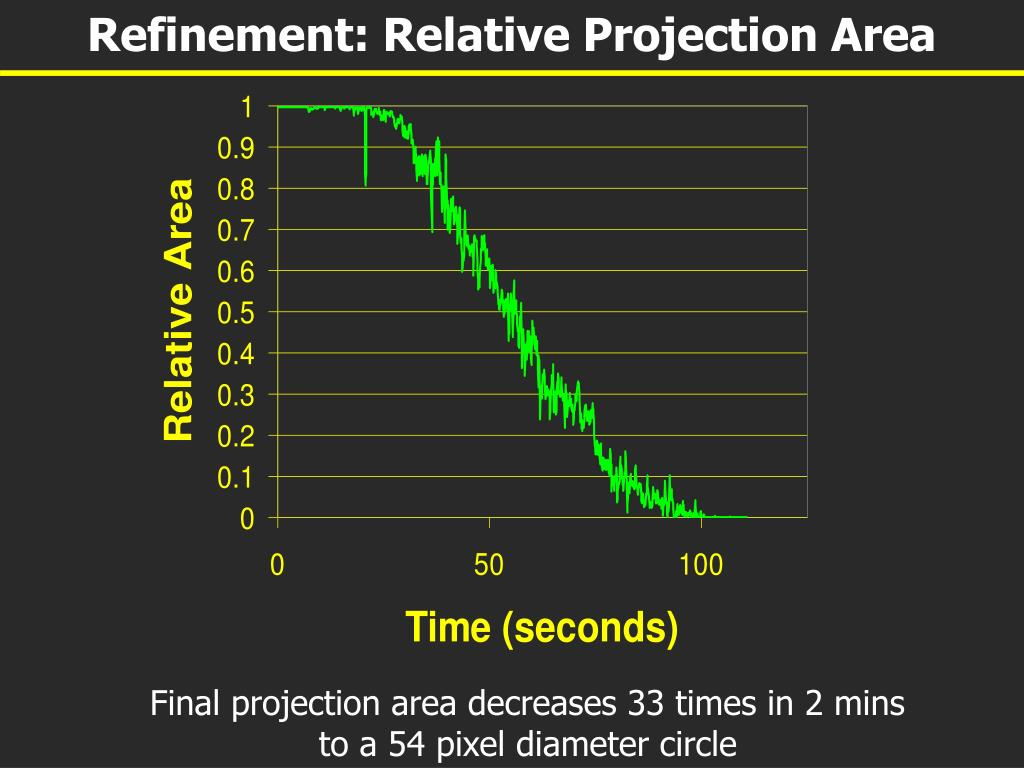 Refinement: Relative Projection Area