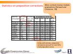 statistics on preposition corrections