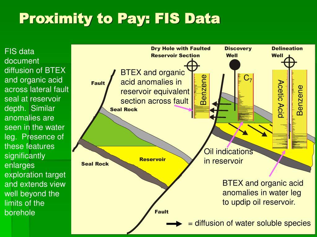 Proximity to Pay: FIS Data