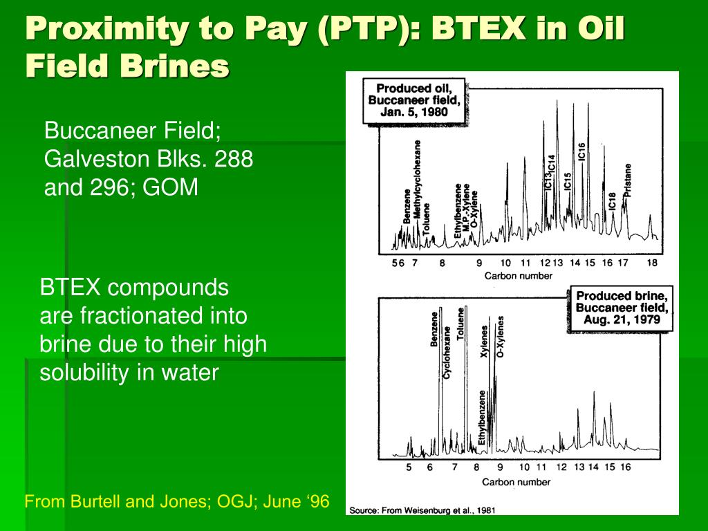 Proximity to Pay (PTP): BTEX in Oil Field Brines