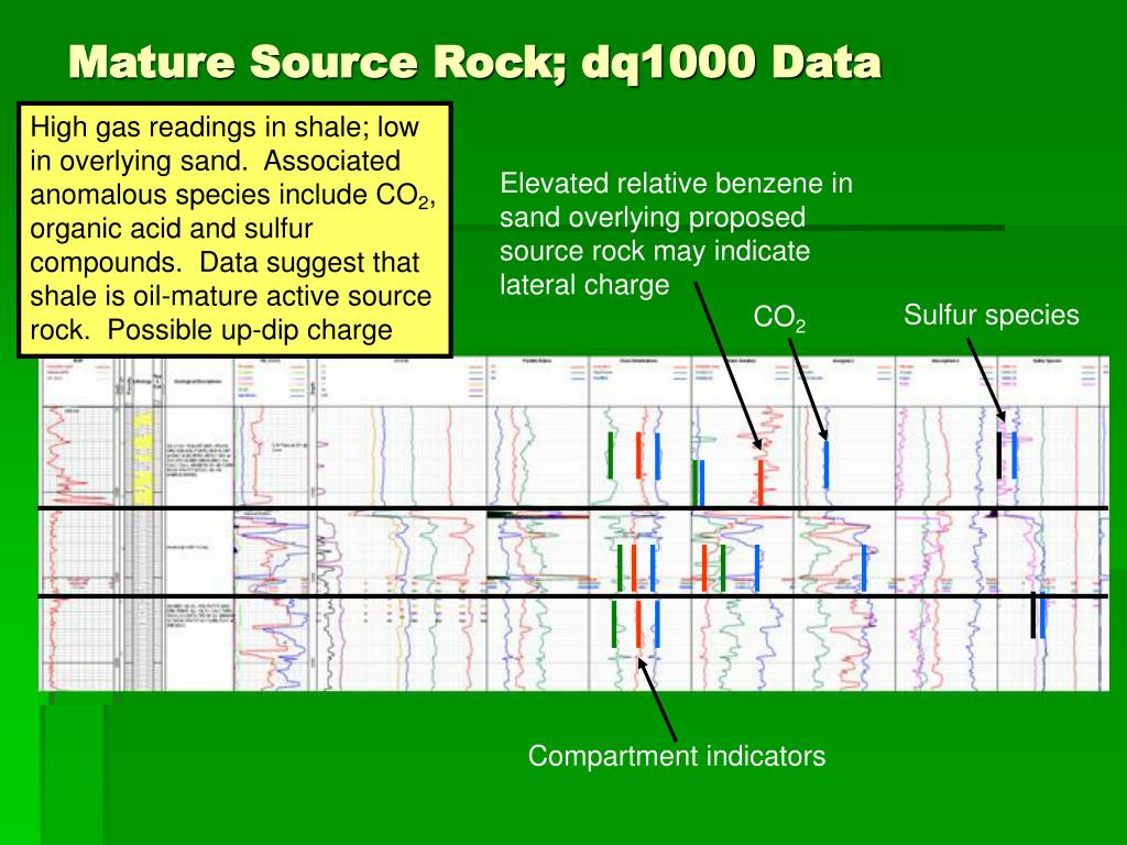 Elevated relative benzene in sand overlying proposed source rock may indicate lateral charge