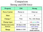 comparison strong and em force