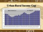 urban rural income gap