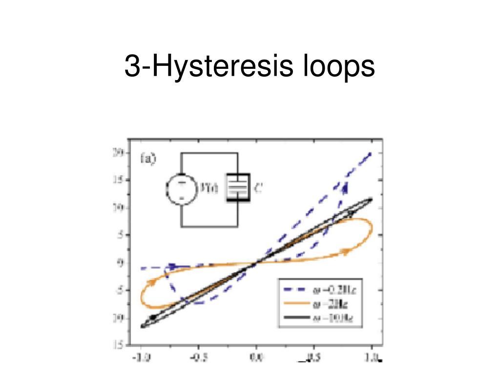 3-Hysteresis loops