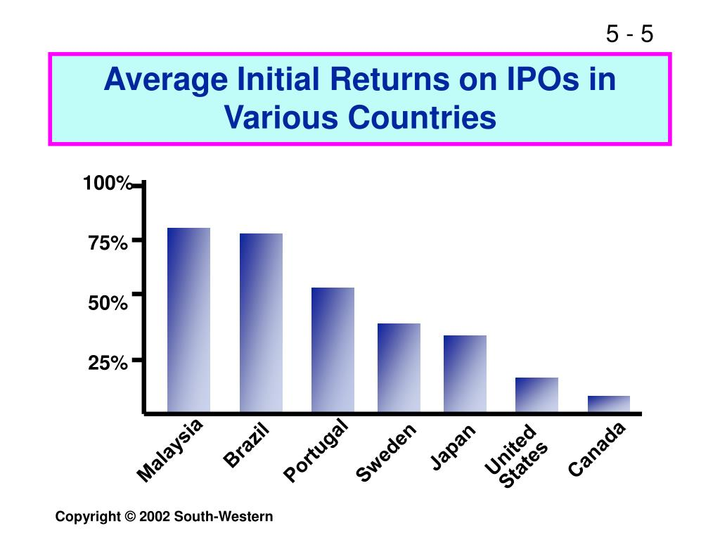 Average Initial Returns on IPOs in Various Countries