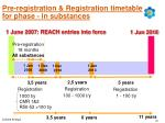 pre registration registration timetable for phase in substances