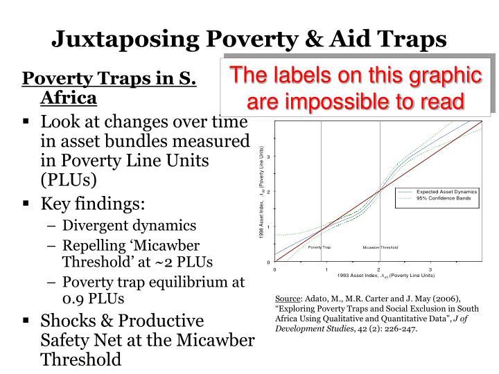 Juxtaposing poverty aid traps