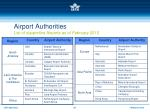 airport authorities list of supportive airports as of february 2010