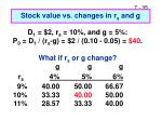 stock value vs changes in r s and g