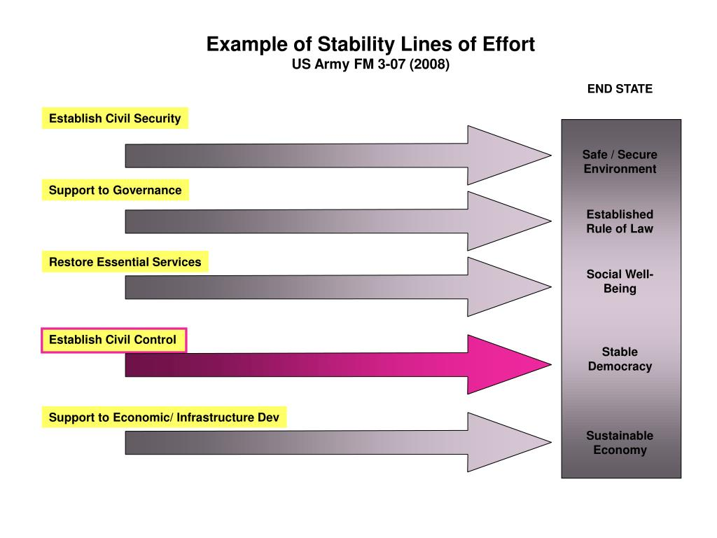 Example of Stability Lines of Effort