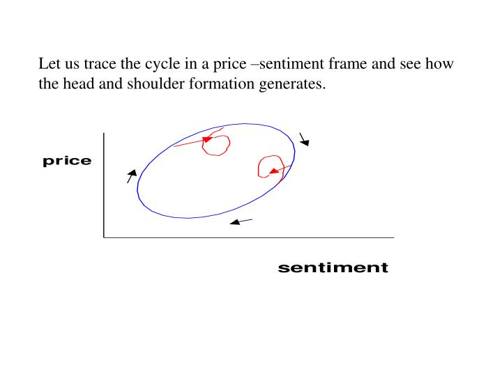 Let us trace the cycle in a price –sentiment frame and see how the head and shoulder formation generates.